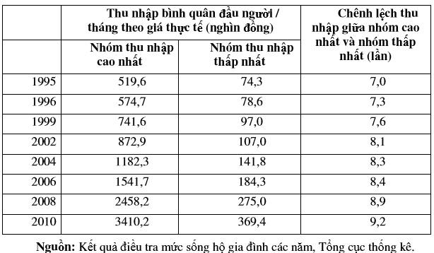 Quan điểm của V.I.Lênin về tính quy luật của sự chuyển hóa từ sản xuất tự cung tự cấp sang sản xuất hàng hóa tư bản chủ nghĩa