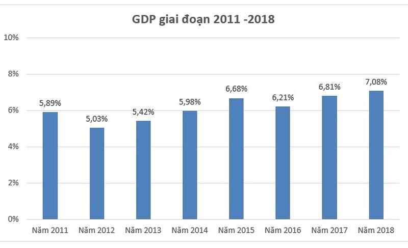 Nâng cao chất lượng tăng trưởng  trong điều kiện cơ cấu lại nền kinh tế ở Việt Nam